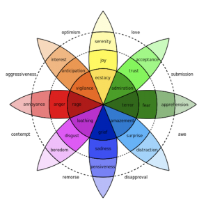Plutchik Wheel of Emotions | Inside Out | Creativity in Therapy | Carolyn Mehlomakulu